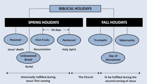 Jesus-Jewish-Feasts-Fulfilled